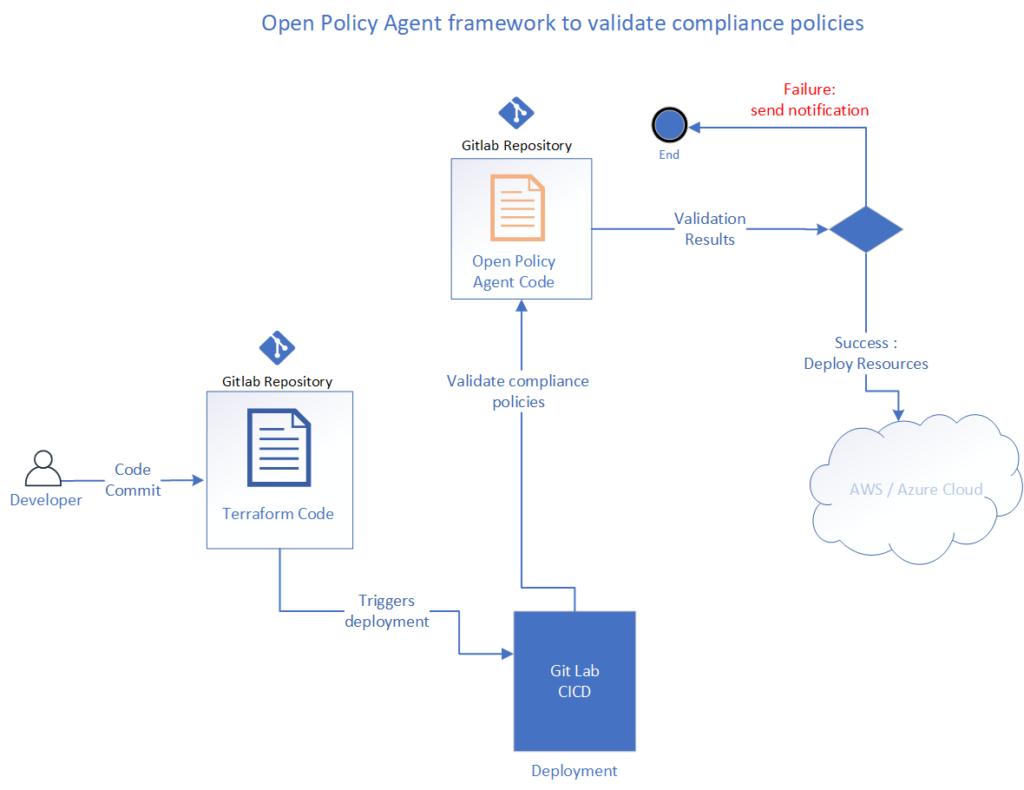 OPA cloud compliance policies