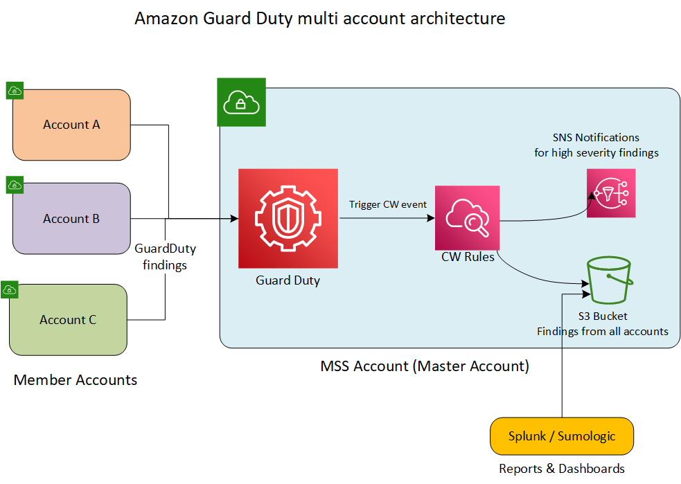 Amazon Guard Duty multi account setup